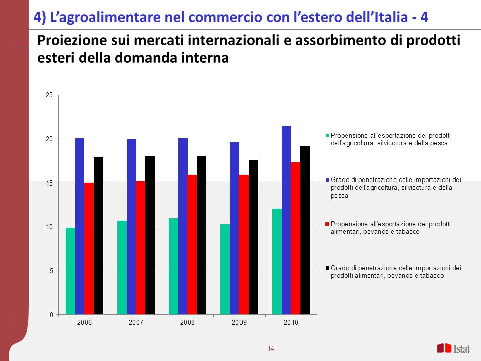 4) L'agroalimentare nel commercio con l'estero dell'Italia - 4