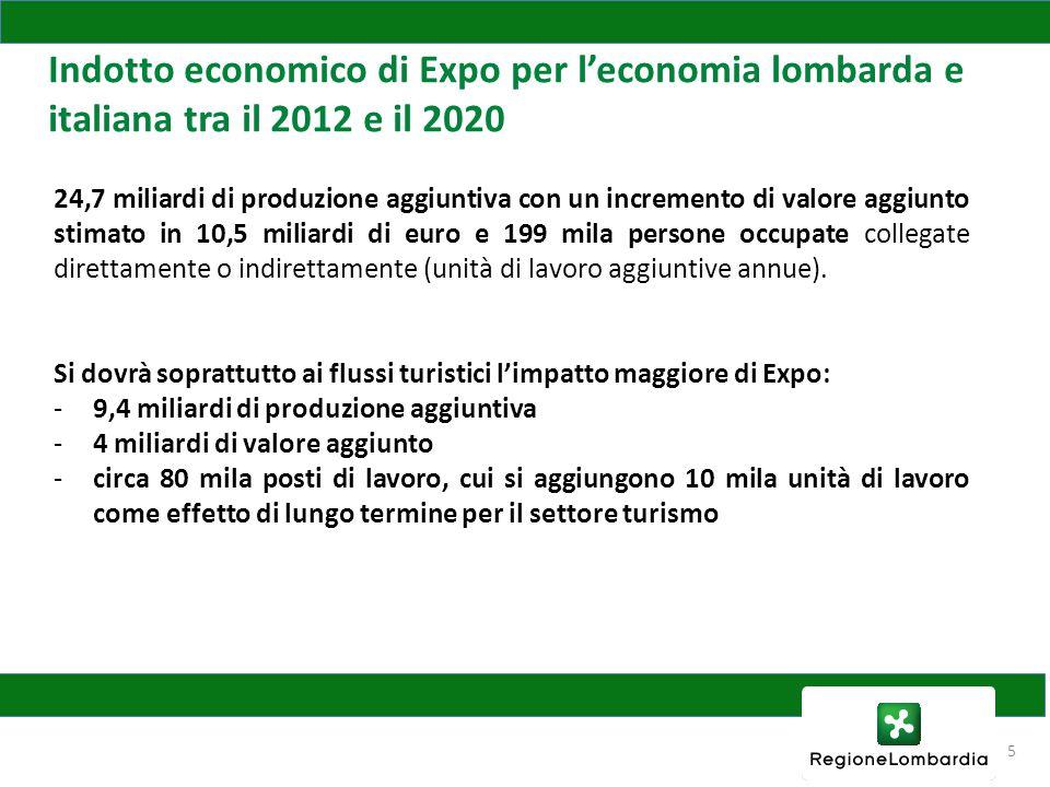 Indotto economico di Expo per l'economia lombarda e italiana tra il 2012 e il 2020