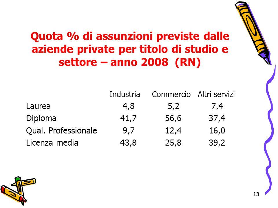 Quota % di assunzioni previste dalle aziende private per titolo di studio e settore – anno 2008 (RN)