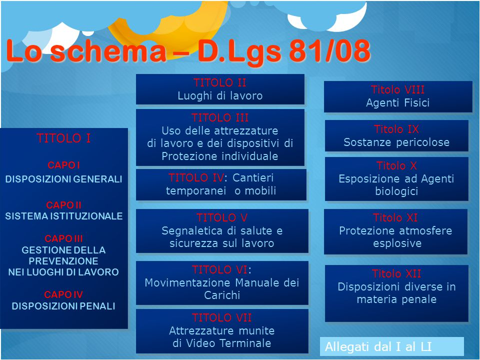 Lo schema – D.Lgs 81/08 TITOLO I Allegati dal I al LI TITOLO II