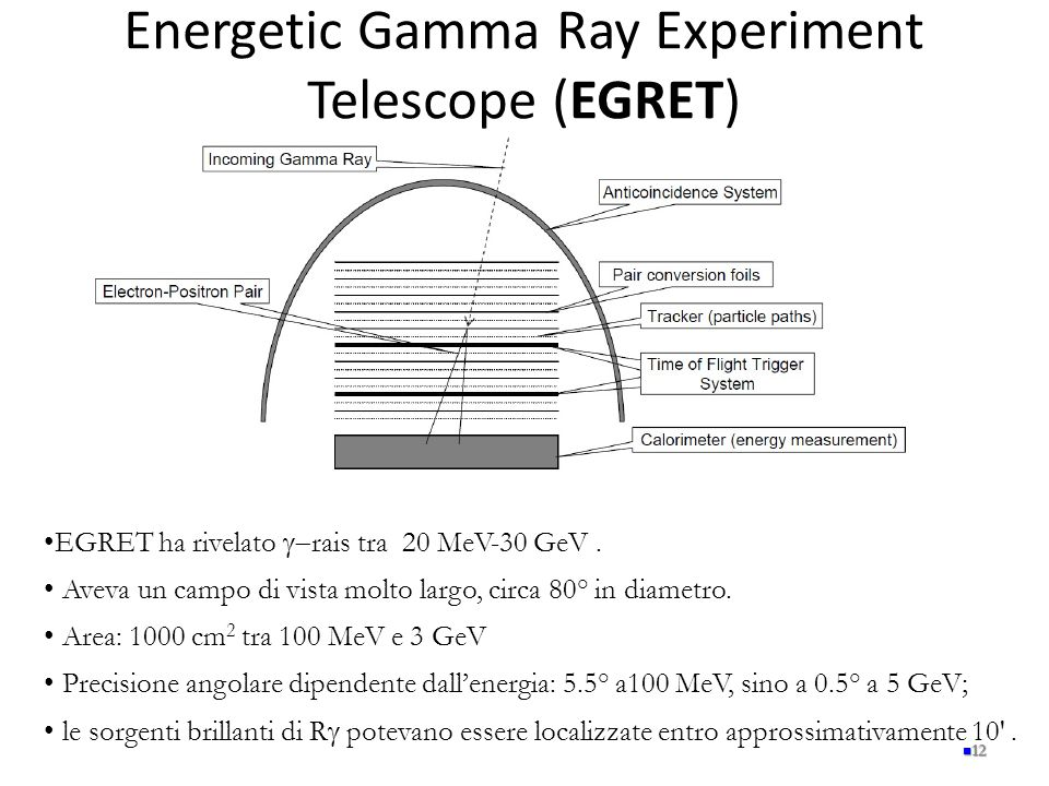 Energetic Gamma Ray Experiment Telescope (EGRET)