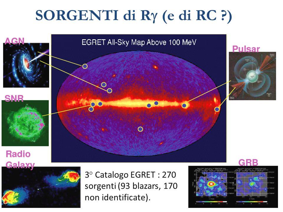 SORGENTI di Rg (e di RC ) 3o Catalogo EGRET : 270 sorgenti (93 blazars, 170 non identificate).