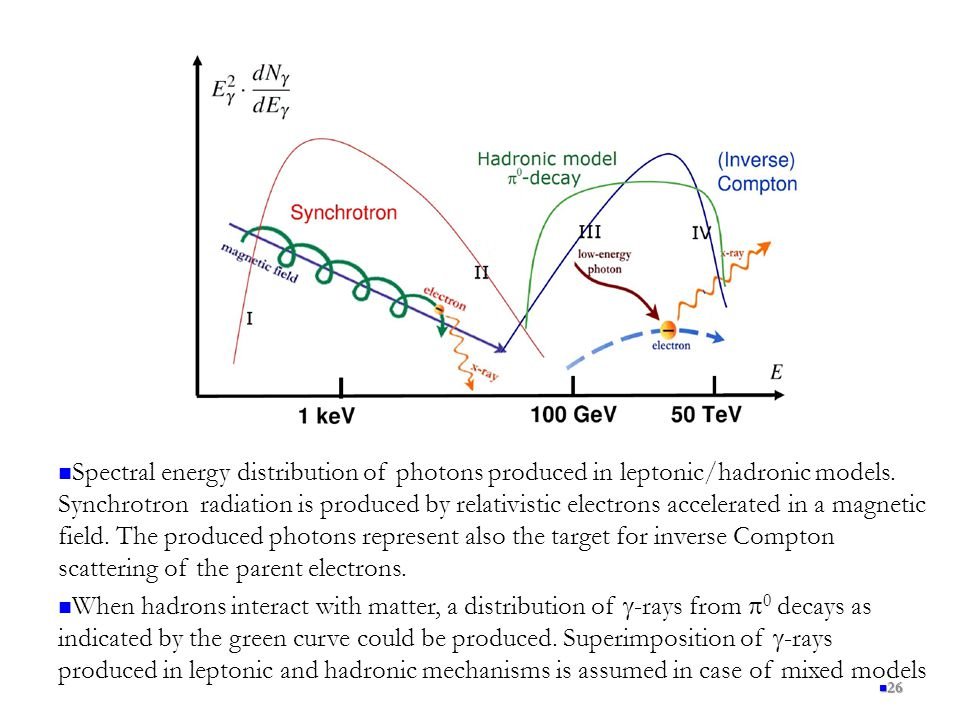 Spectral energy distribution of photons produced in leptonic/hadronic models. Synchrotron radiation is produced by relativistic electrons accelerated in a magnetic field. The produced photons represent also the target for inverse Compton scattering of the parent electrons.