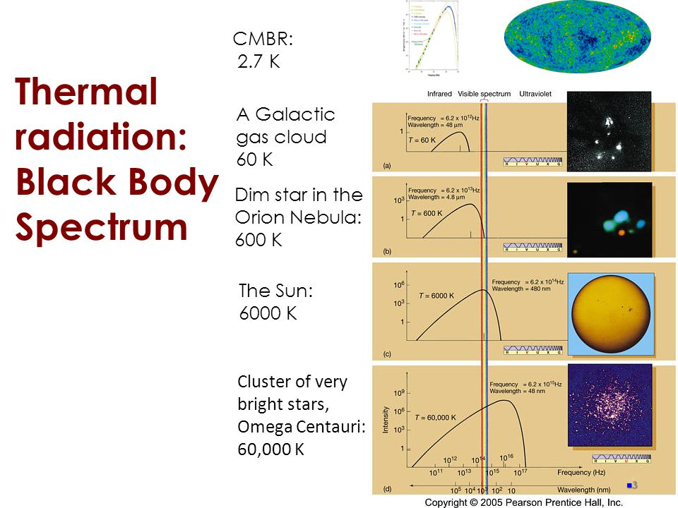 Thermal radiation: Black Body Spectrum