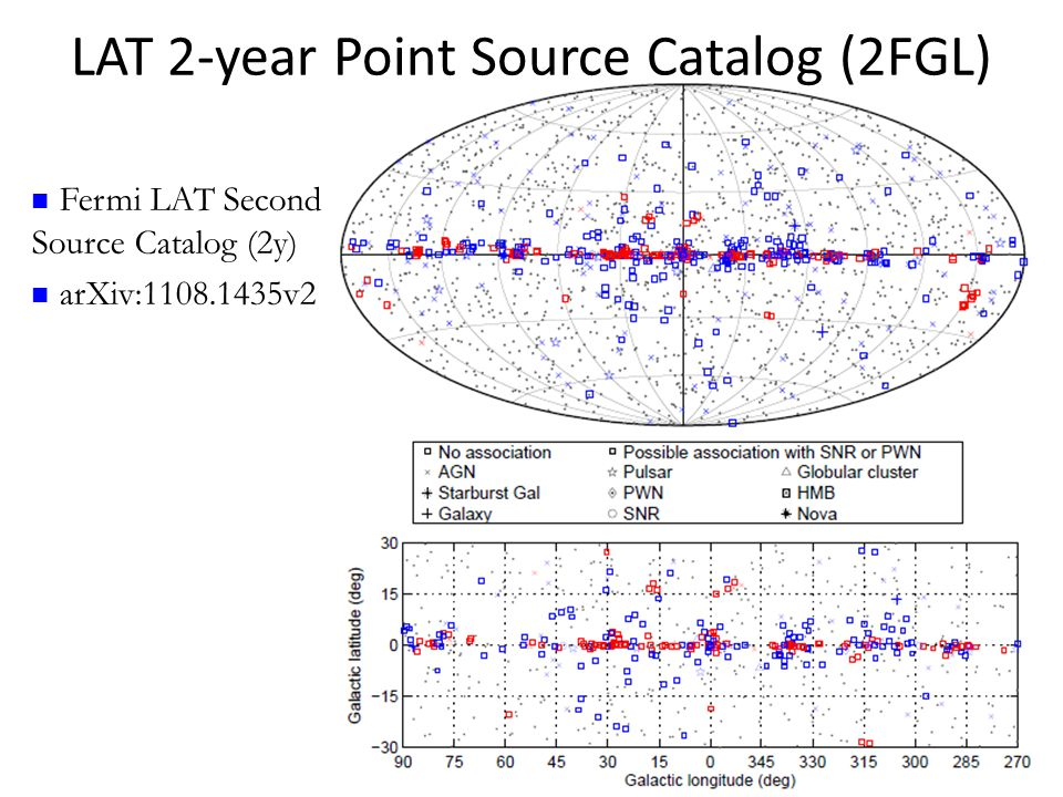 LAT 2-year Point Source Catalog (2FGL)