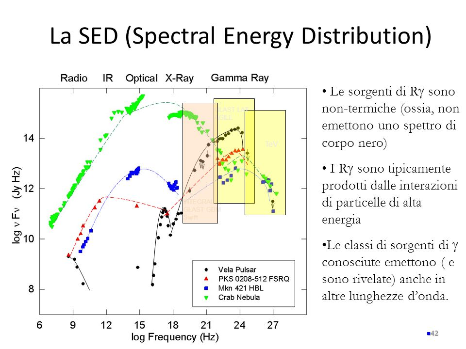 La SED (Spectral Energy Distribution)
