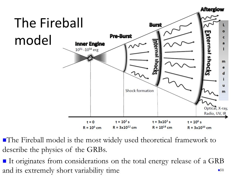 The Fireball model The Fireball model is the most widely used theoretical framework to describe the physics of the GRBs.