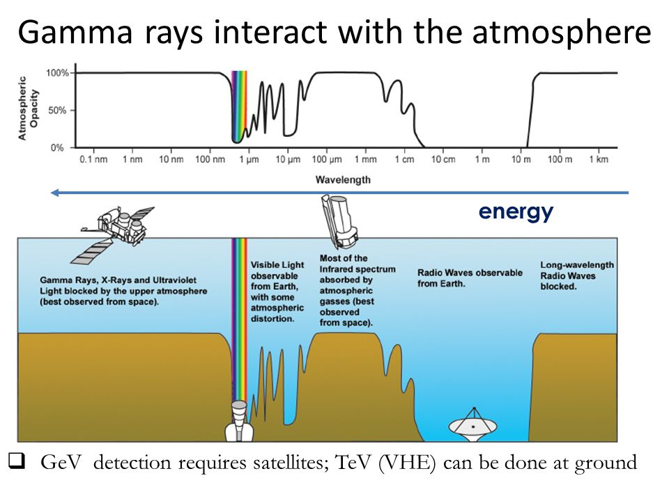 Gamma rays interact with the atmosphere