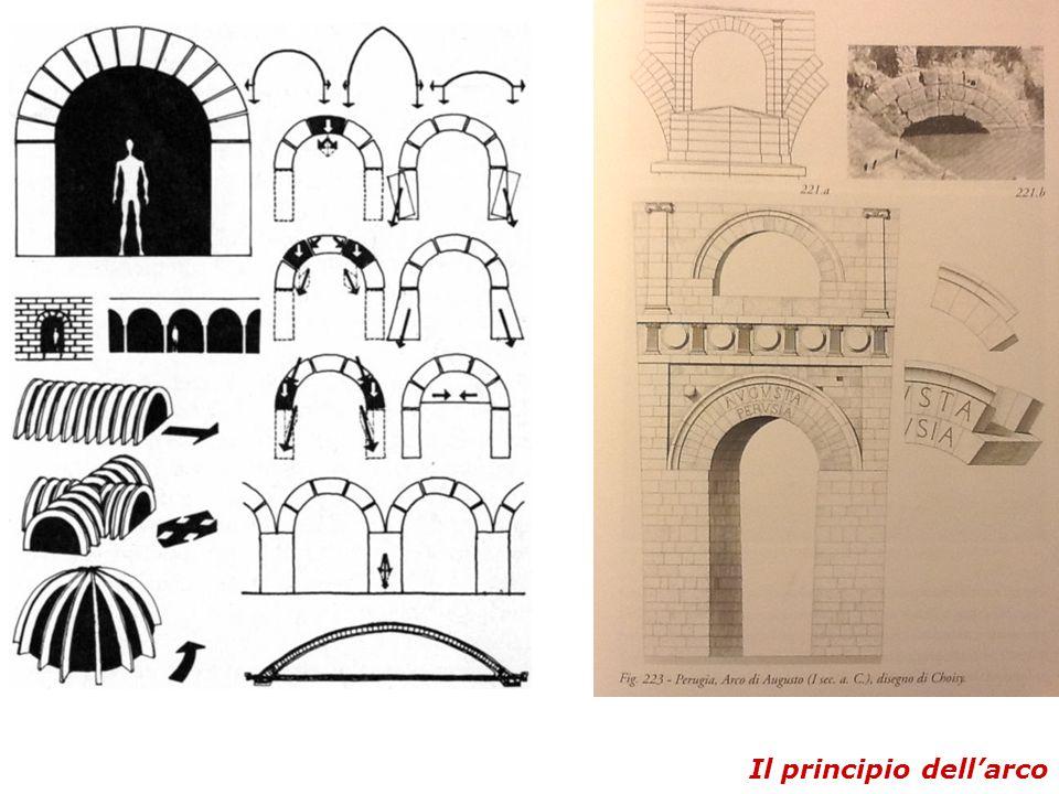 Il principio dell'arco