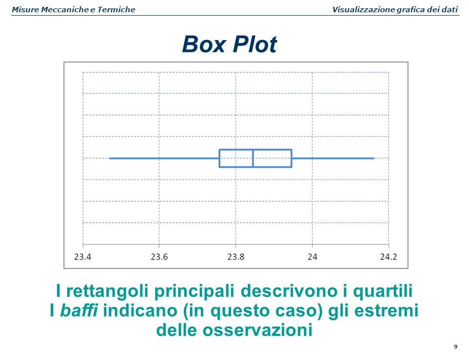Box Plot I rettangoli principali descrivono i quartili