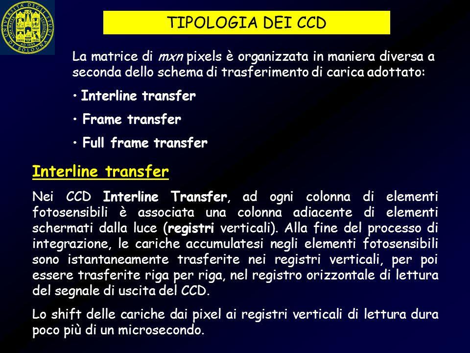 TIPOLOGIA DEI CCD Interline transfer