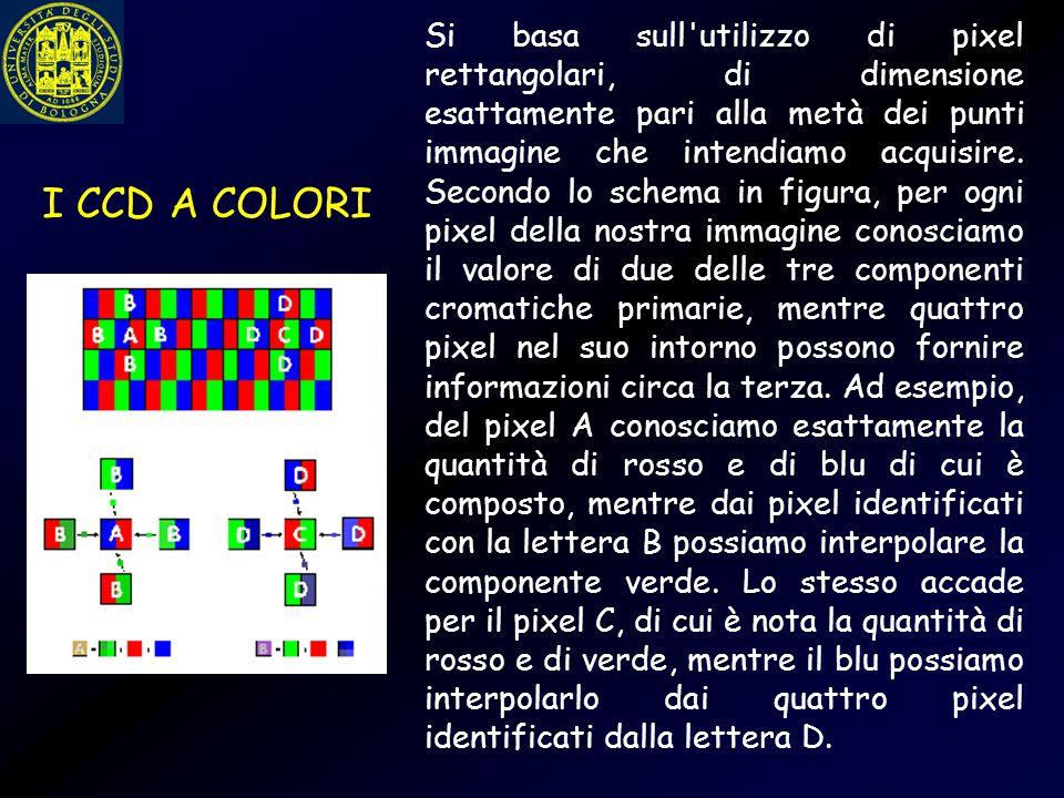 Si basa sull utilizzo di pixel rettangolari, di dimensione esattamente pari alla metà dei punti immagine che intendiamo acquisire. Secondo lo schema in figura, per ogni pixel della nostra immagine conosciamo il valore di due delle tre componenti cromatiche primarie, mentre quattro pixel nel suo intorno possono fornire informazioni circa la terza. Ad esempio, del pixel A conosciamo esattamente la quantità di rosso e di blu di cui è composto, mentre dai pixel identificati con la lettera B possiamo interpolare la componente verde. Lo stesso accade per il pixel C, di cui è nota la quantità di rosso e di verde, mentre il blu possiamo interpolarlo dai quattro pixel identificati dalla lettera D.