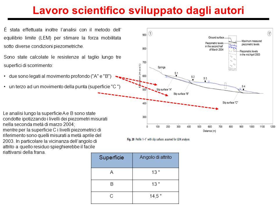 Lavoro scientifico sviluppato dagli autori