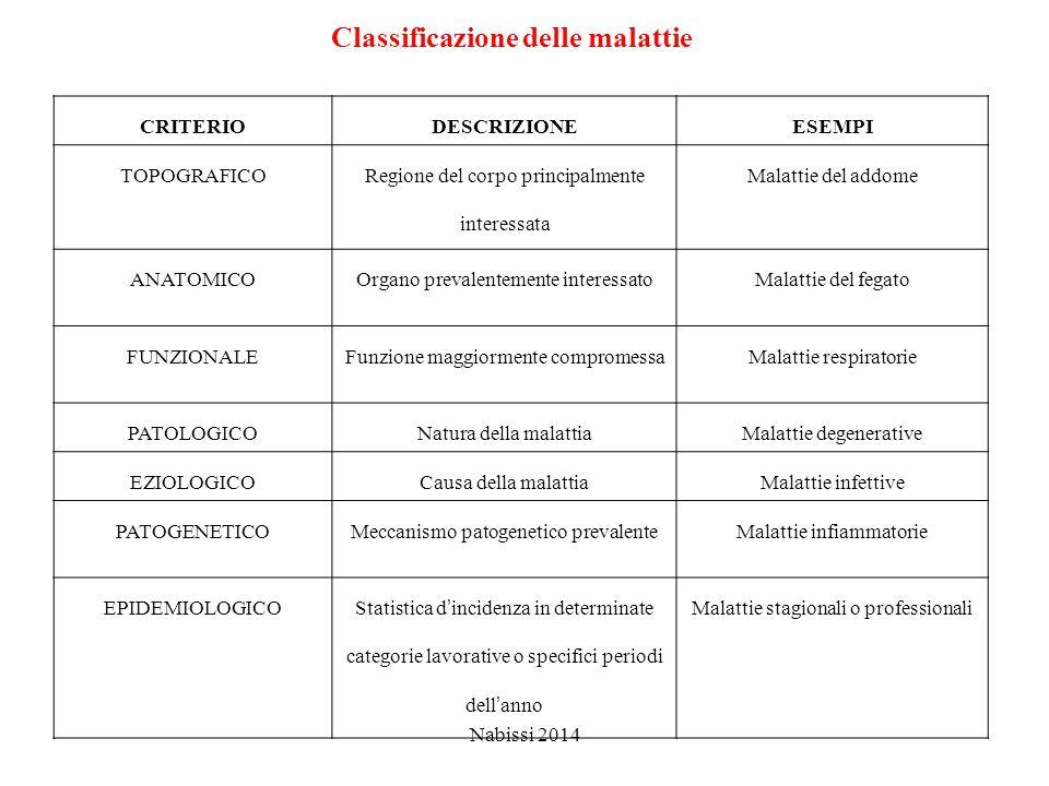 Classificazione delle malattie