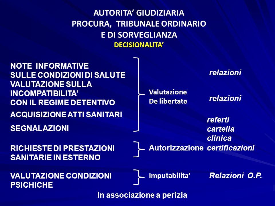 AUTORITA' GIUDIZIARIA PROCURA, TRIBUNALE ORDINARIO