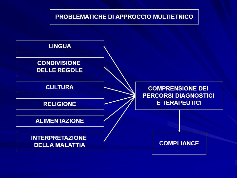 PROBLEMATICHE DI APPROCCIO MULTIETNICO