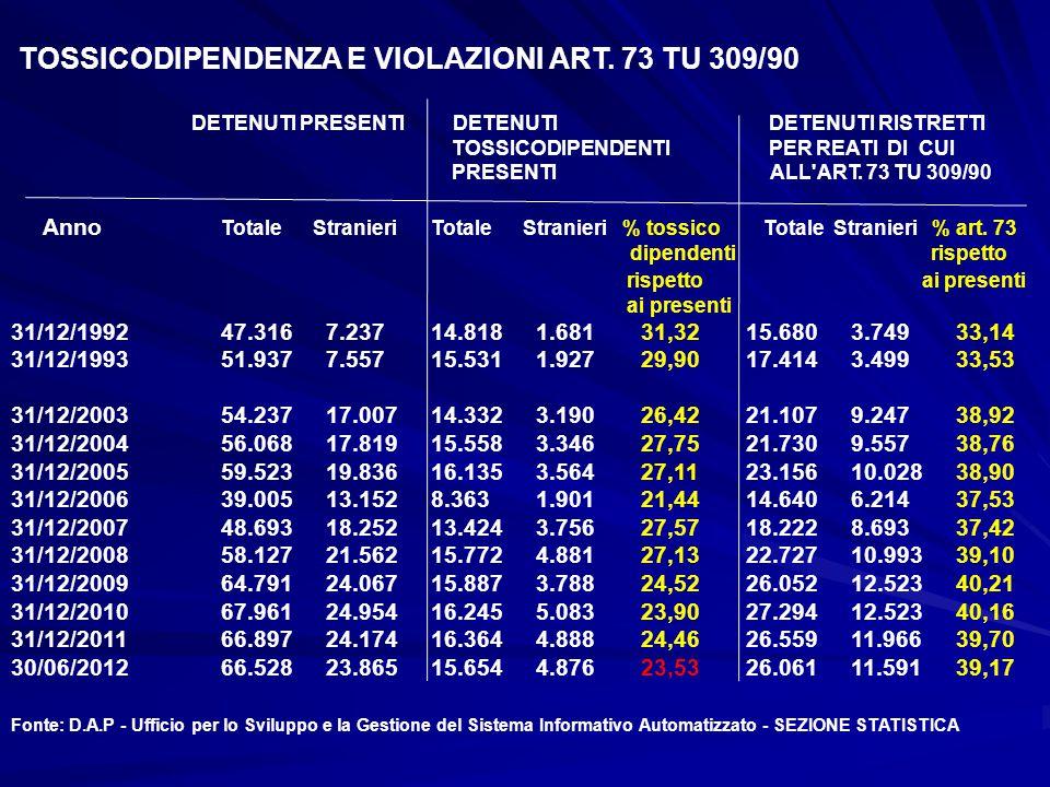 TOSSICODIPENDENZA E VIOLAZIONI ART. 73 TU 309/90