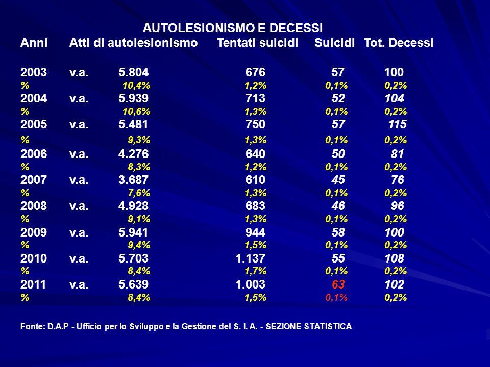 AUTOLESIONISMO E DECESSI