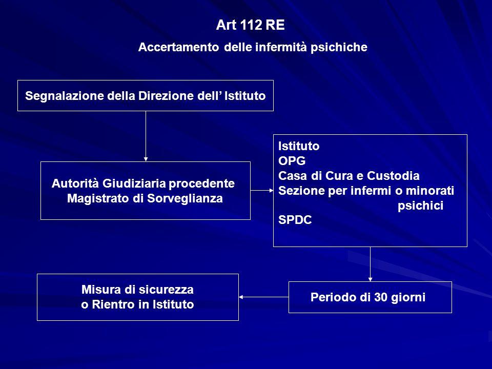 Art 112 RE Accertamento delle infermità psichiche