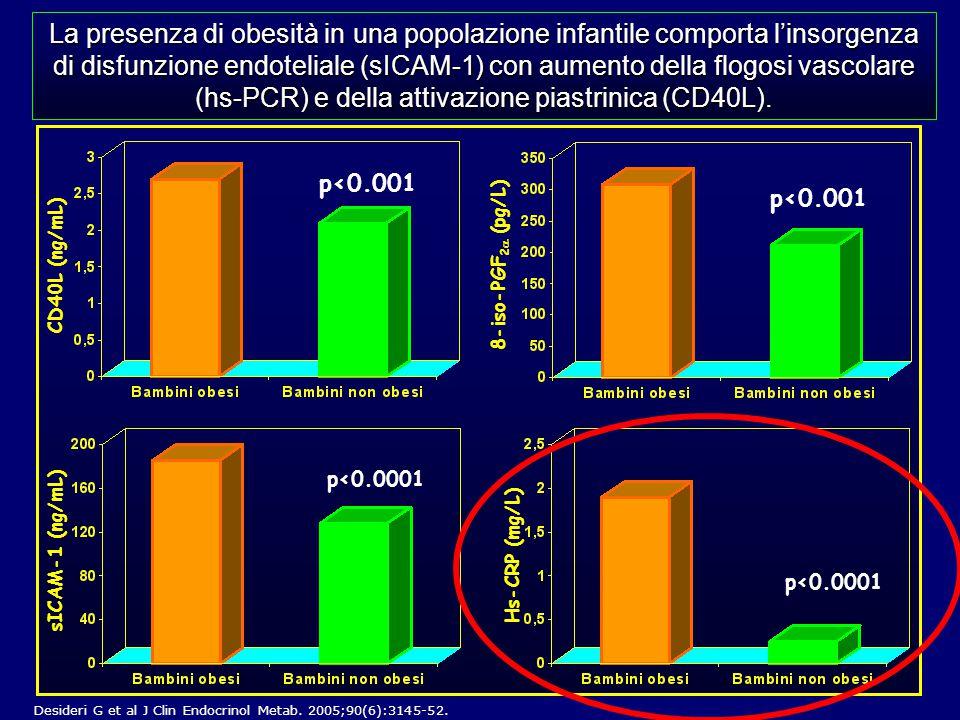 La presenza di obesità in una popolazione infantile comporta l'insorgenza di disfunzione endoteliale (sICAM-1) con aumento della flogosi vascolare (hs-PCR) e della attivazione piastrinica (CD40L).