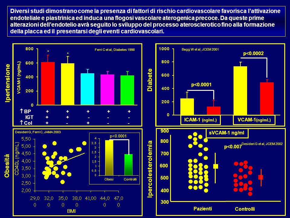 Ipertensione Diabete Ipercolesterolemia Obesità