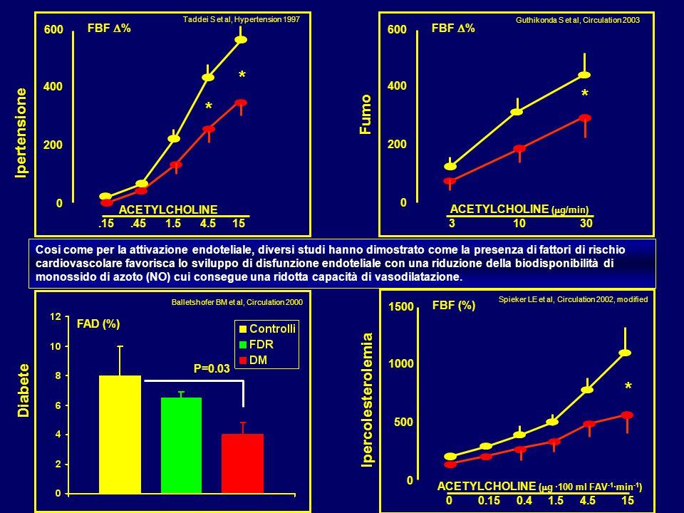* * * * Fumo Ipertensione Ipercolesterolemia Diabete 600 FBF D% 600