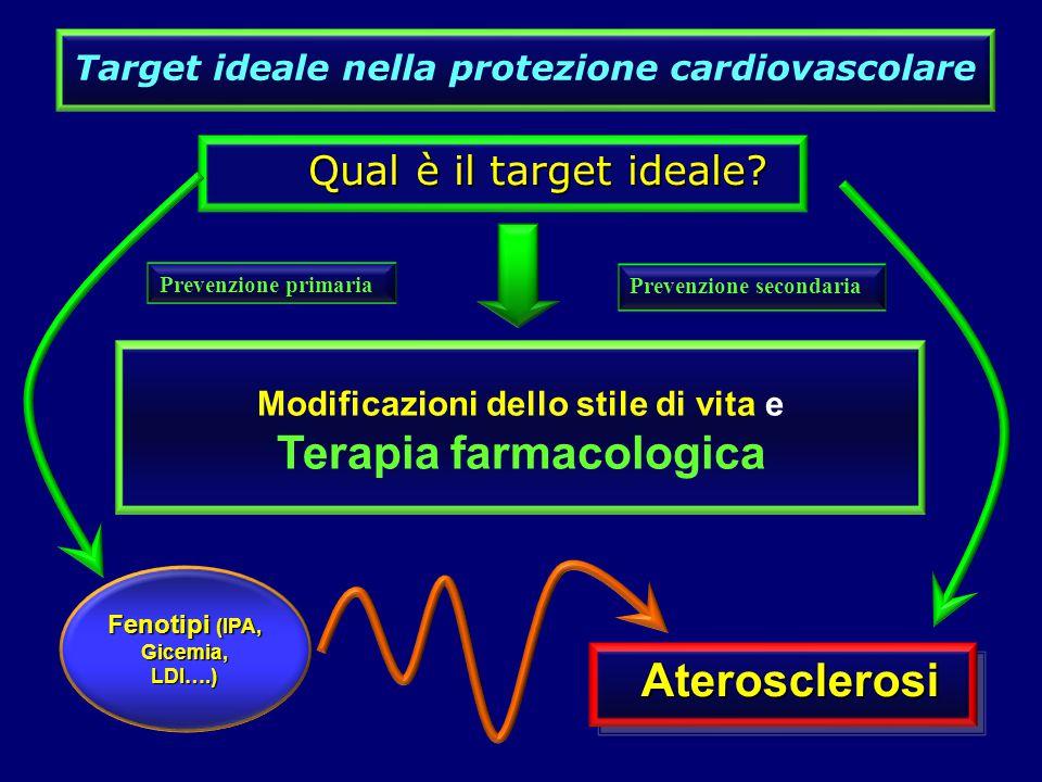 Target ideale nella protezione cardiovascolare