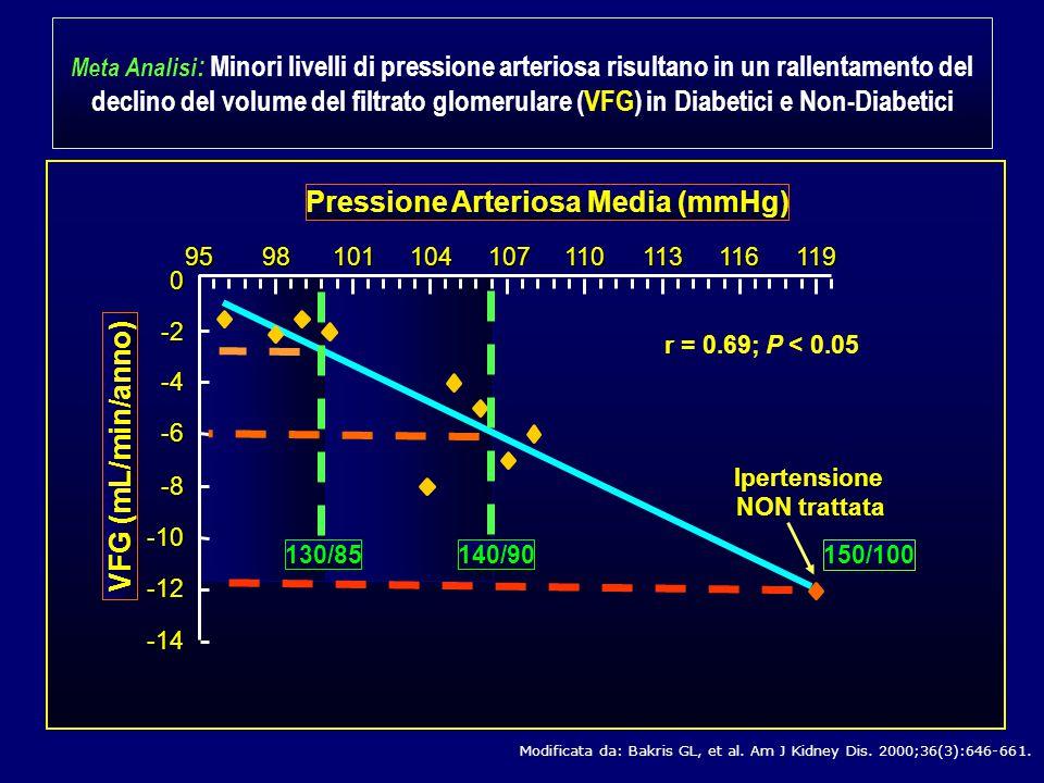 Pressione Arteriosa Media (mmHg)