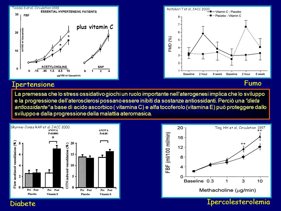 Fumo Ipertensione Ipercolesterolemia Diabete plus vitamin C