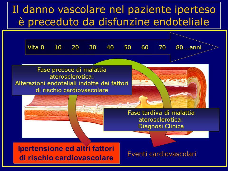 Ipertensione ed altri fattori di rischio cardiovascolare