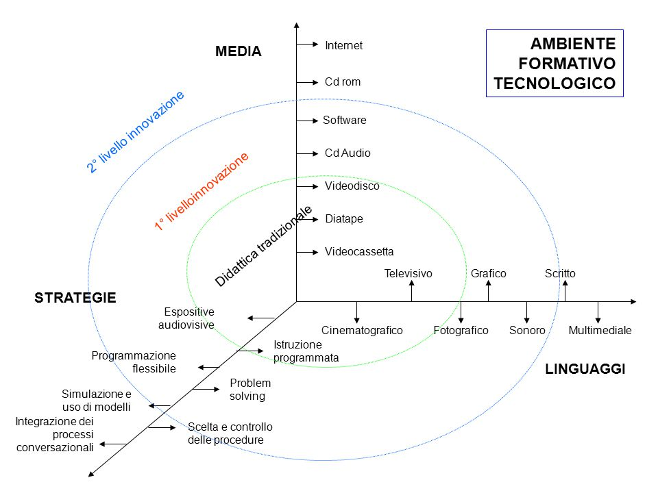 AMBIENTE FORMATIVO TECNOLOGICO