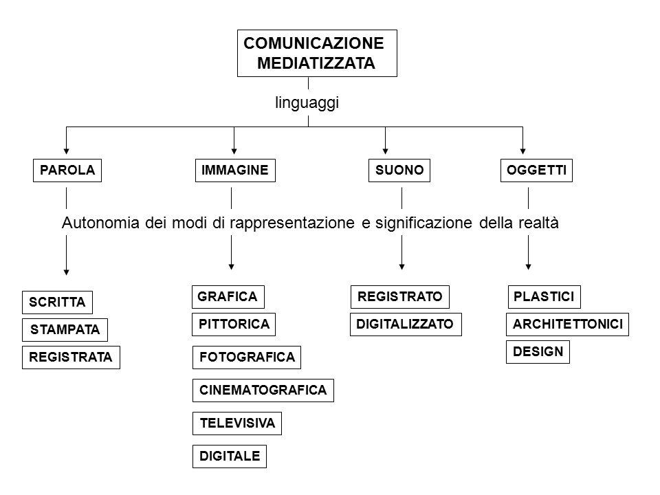COMUNICAZIONE MEDIATIZZATA