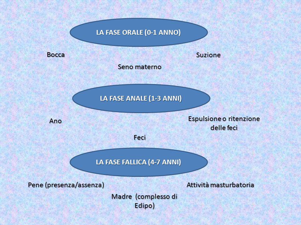 LA FASE FALLICA (4-7 ANNI)