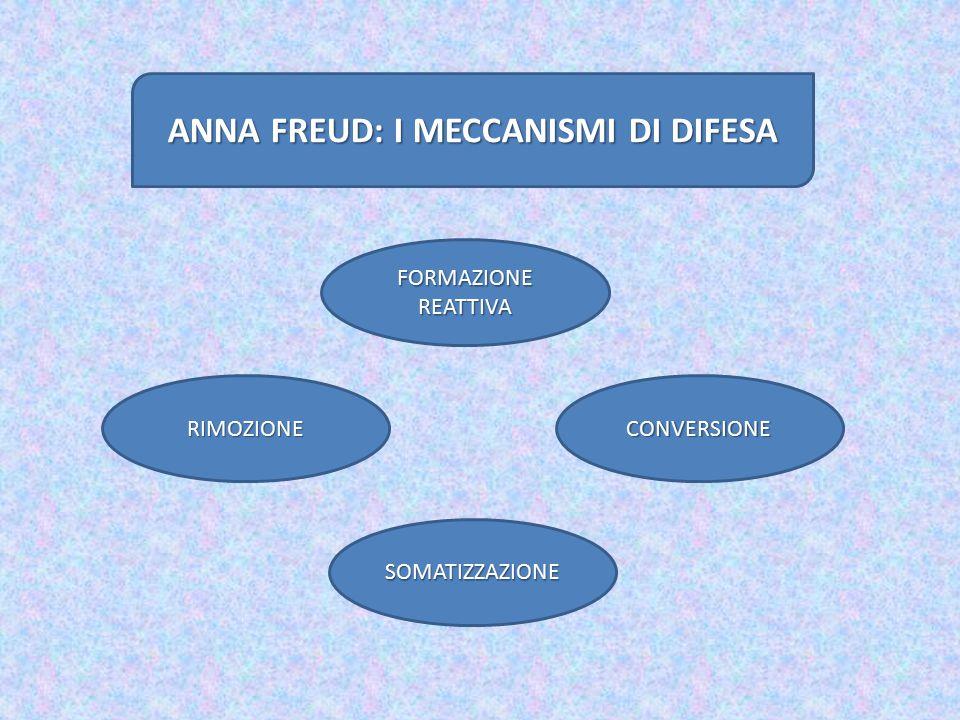 ANNA FREUD: I MECCANISMI DI DIFESA