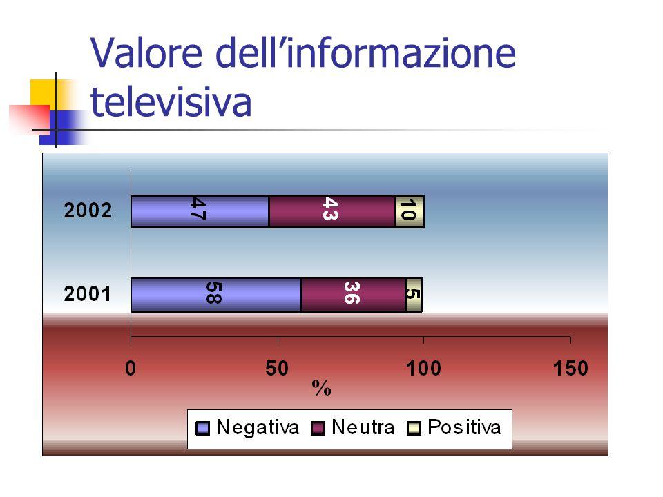 Valore dell'informazione televisiva