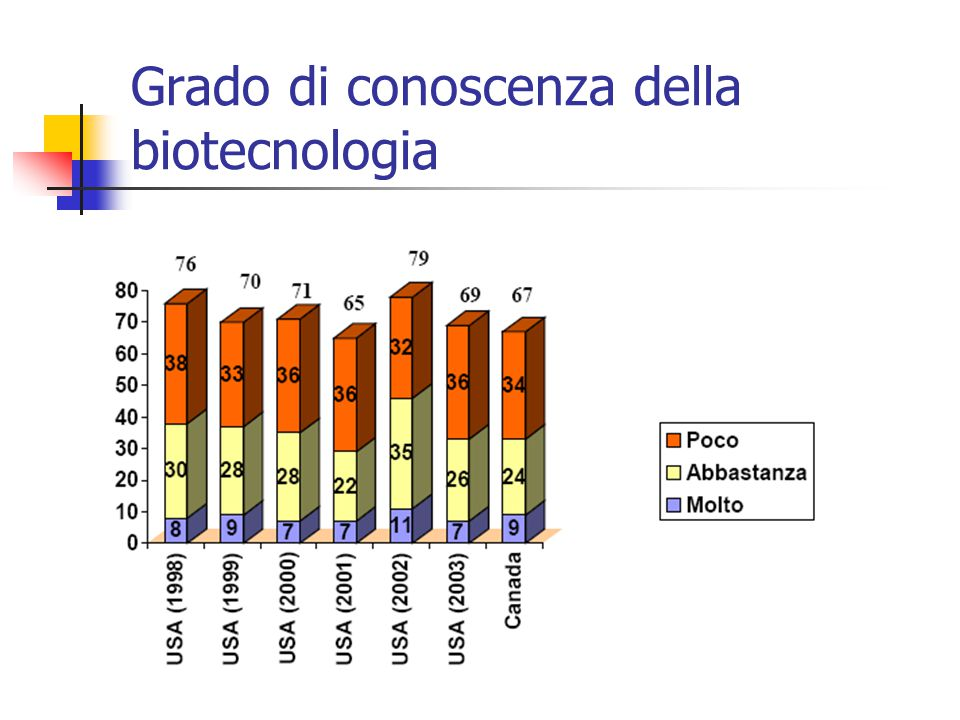 Grado di conoscenza della biotecnologia