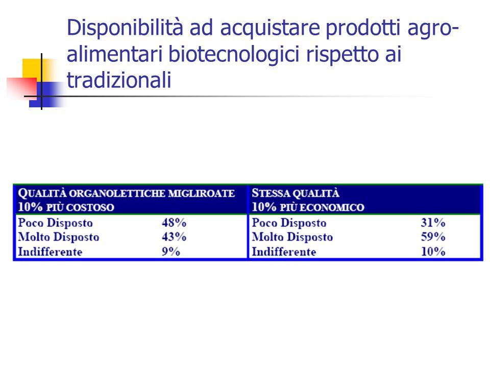Disponibilità ad acquistare prodotti agro-alimentari biotecnologici rispetto ai tradizionali