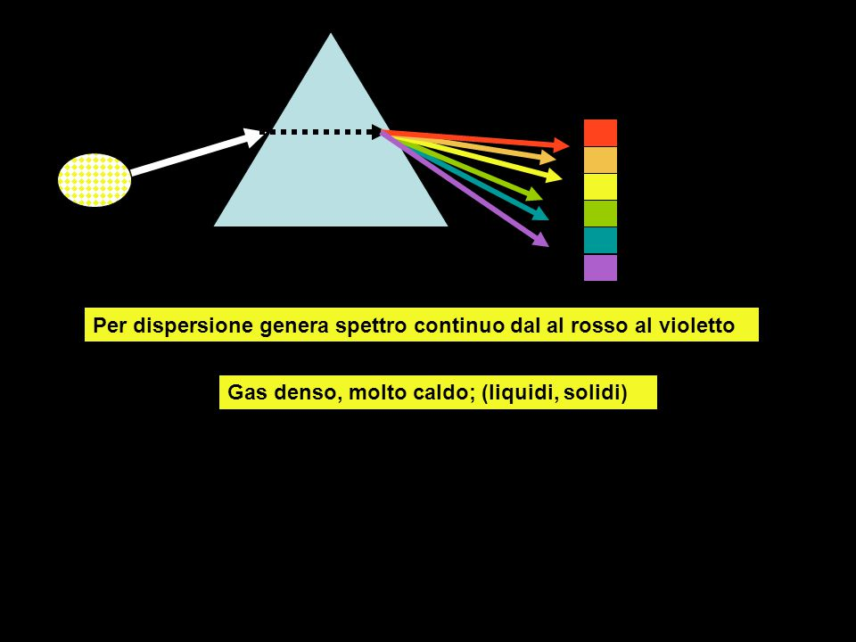 Per dispersione genera spettro continuo dal al rosso al violetto