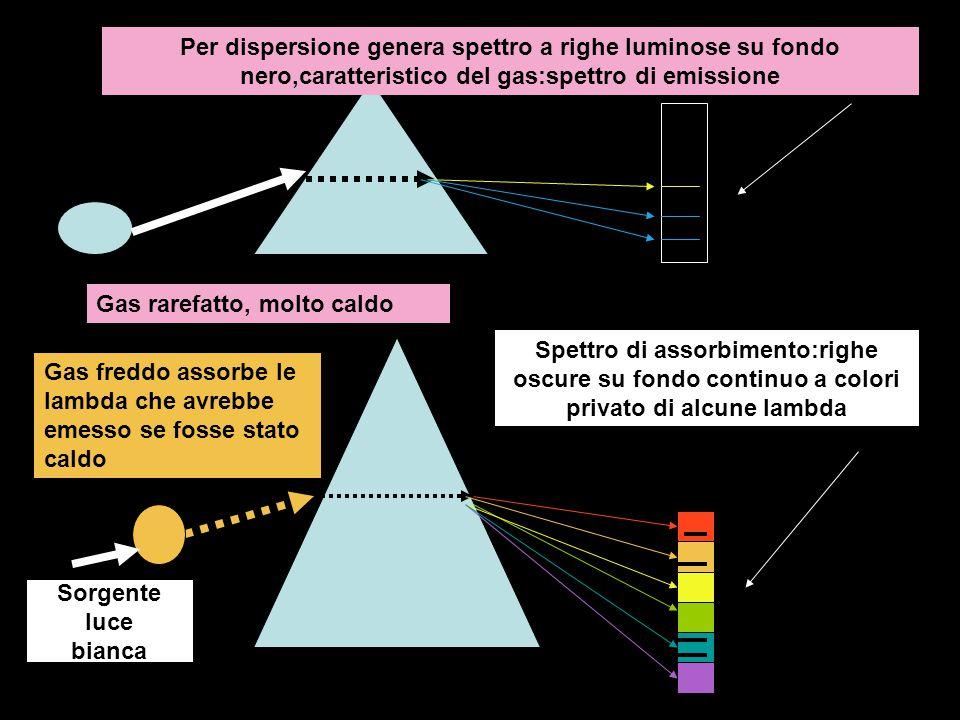 Per dispersione genera spettro a righe luminose su fondo nero,caratteristico del gas:spettro di emissione