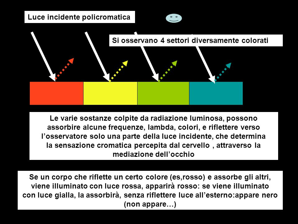 Luce incidente policromatica
