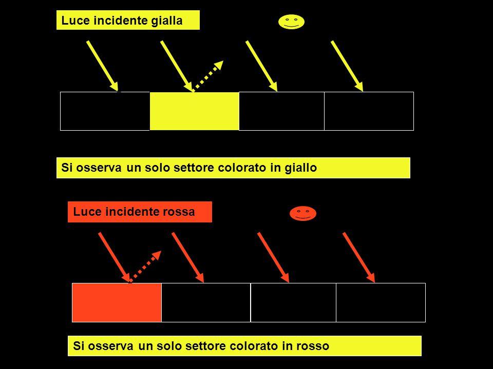Luce incidente gialla Si osserva un solo settore colorato in giallo.