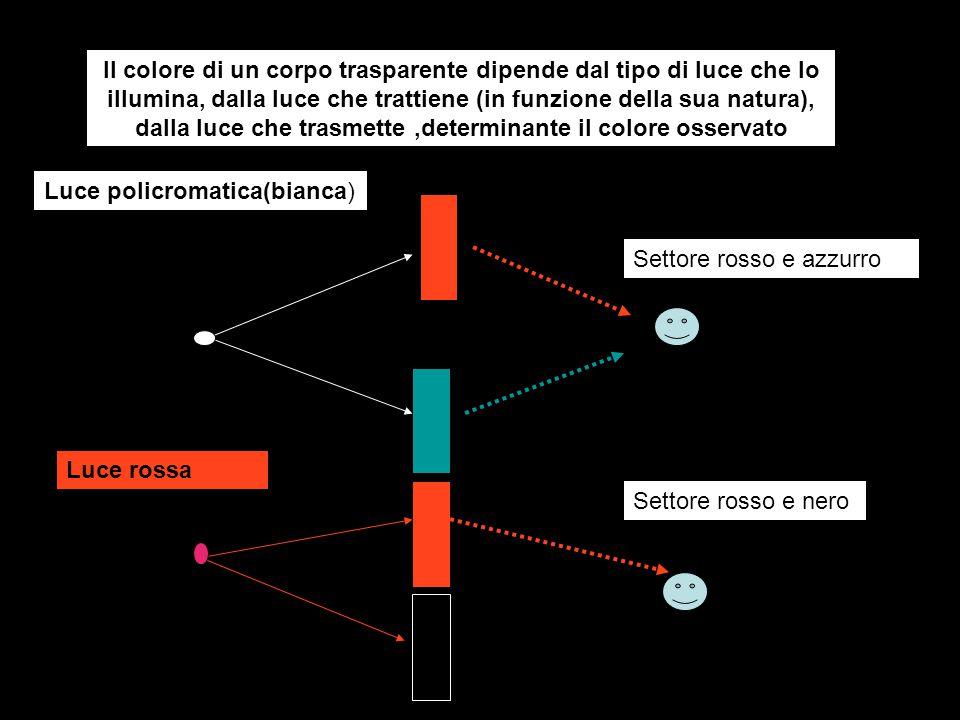 Il colore di un corpo trasparente dipende dal tipo di luce che lo illumina, dalla luce che trattiene (in funzione della sua natura), dalla luce che trasmette ,determinante il colore osservato