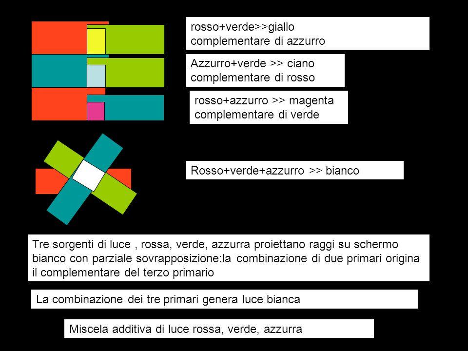 rosso+verde>>giallo complementare di azzurro