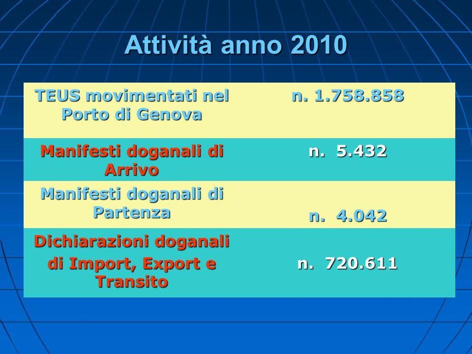Attività anno 2010 TEUS movimentati nel Porto di Genova n. 1.758.858