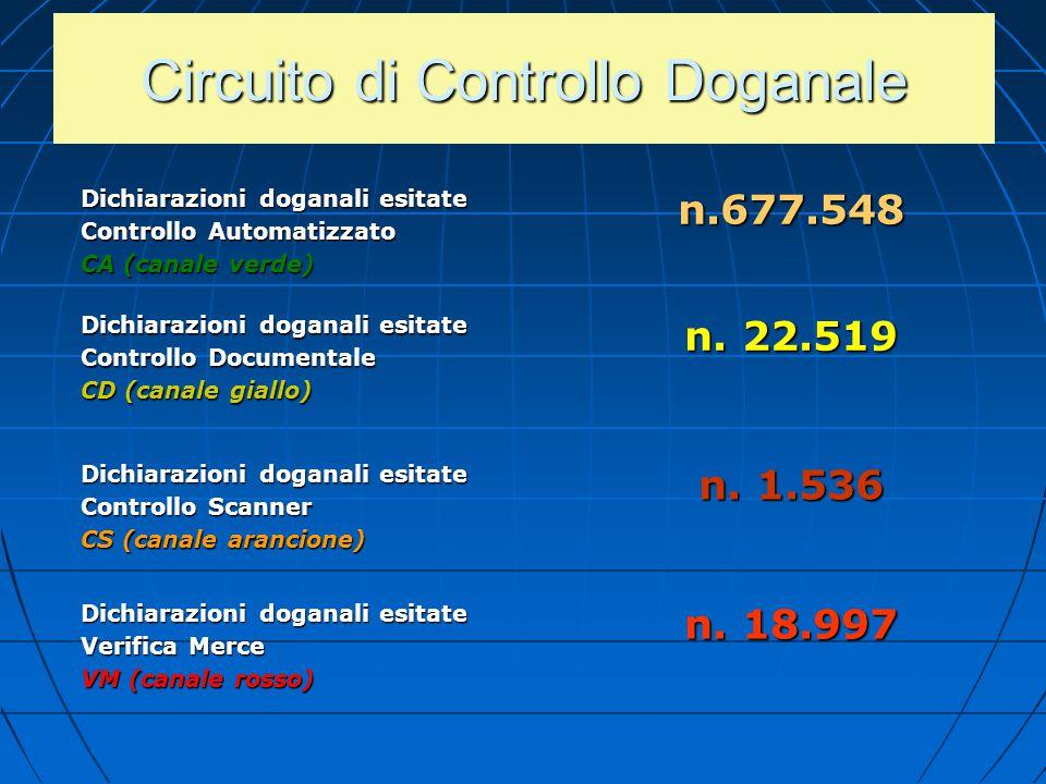 Circuito di Controllo Doganale