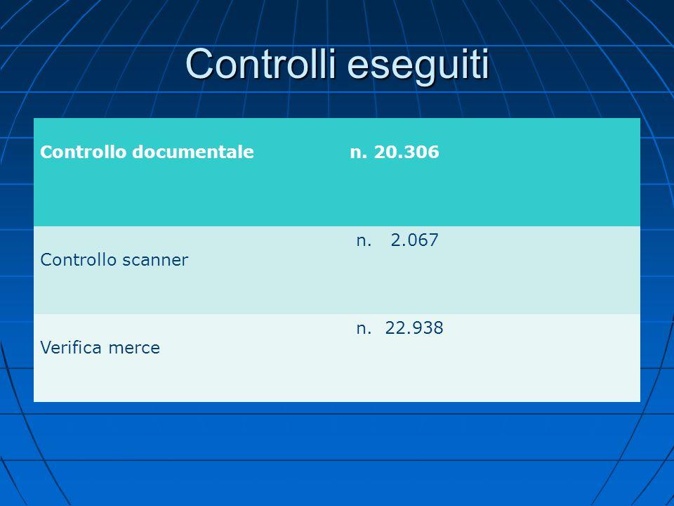 Controlli eseguiti Controllo documentale n. 20.306 Controllo scanner