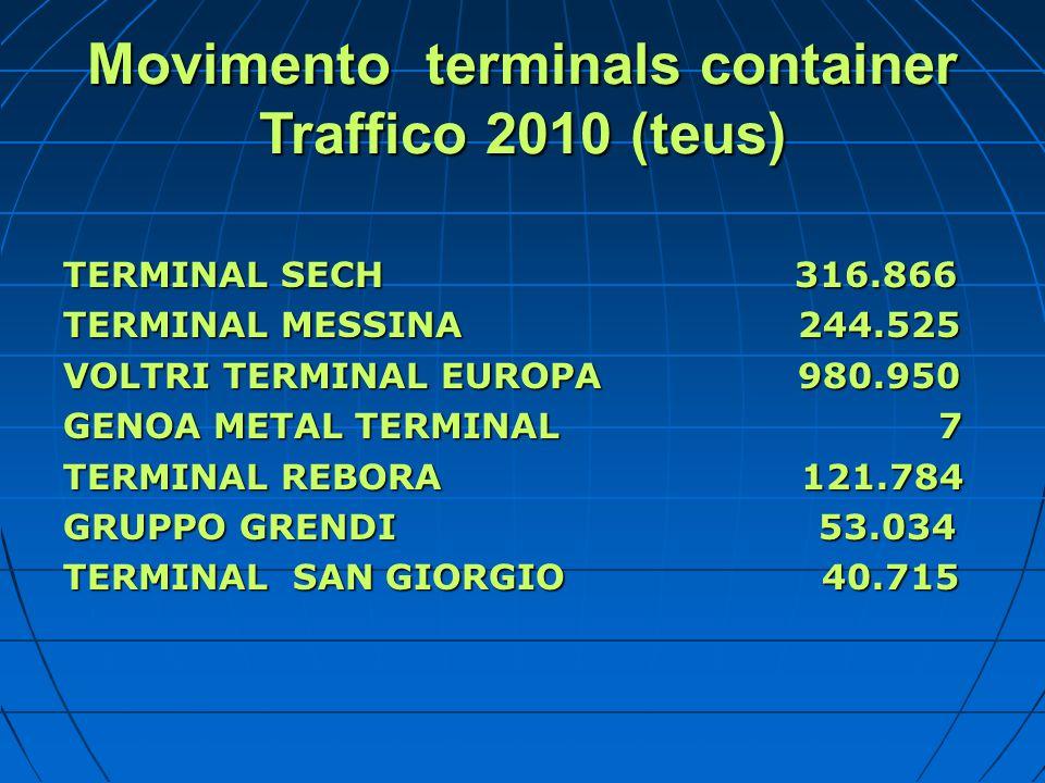 Movimento terminals container Traffico 2010 (teus)