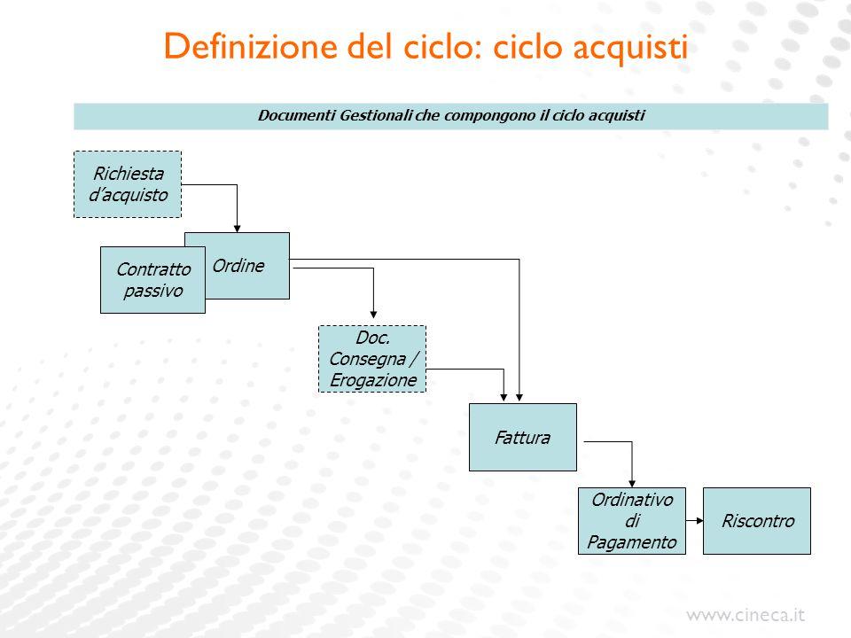 Definizione del ciclo: ciclo acquisti