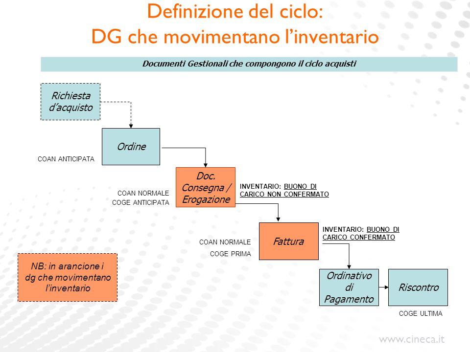 Definizione del ciclo: DG che movimentano l'inventario