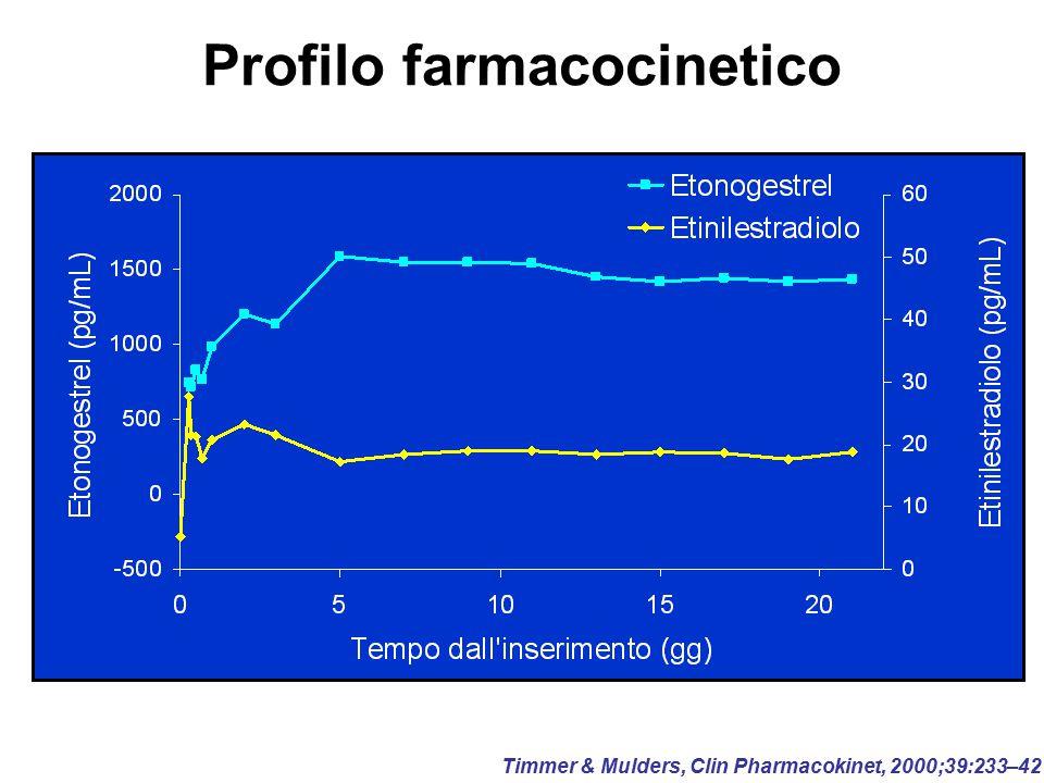 Profilo farmacocinetico